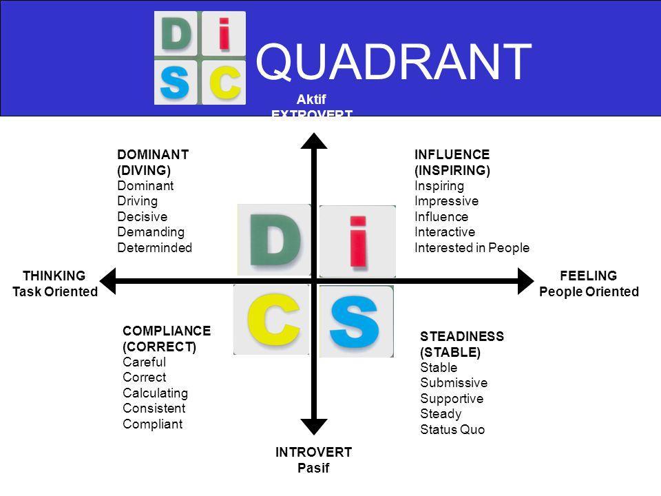 QUADRANT Aktif EXTROVERT DOMINANT (DIVING) Dominant Driving Decisive