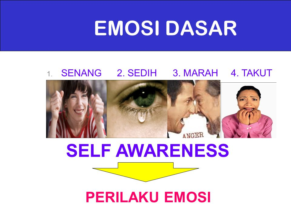 EMOSI DASAR SELF AWARENESS PERILAKU EMOSI SENANG 2. SEDIH 3. MARAH