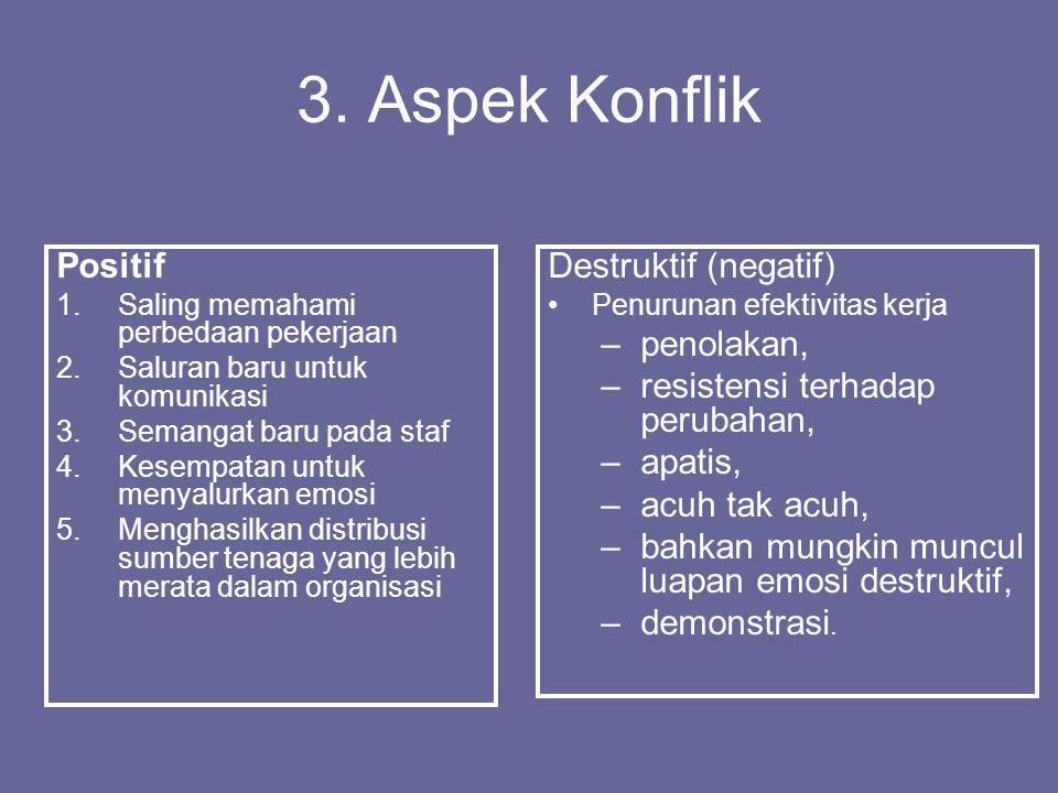 3. Aspek Konflik Positif Destruktif (negatif) penolakan,