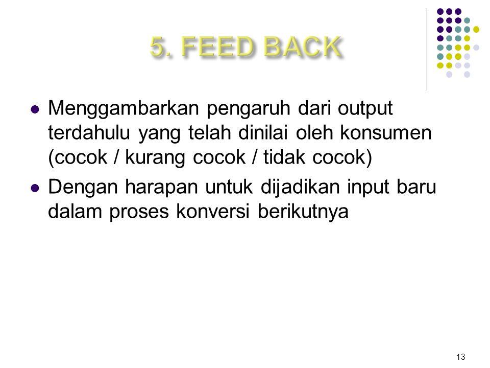 5. FEED BACK Menggambarkan pengaruh dari output terdahulu yang telah dinilai oleh konsumen (cocok / kurang cocok / tidak cocok)