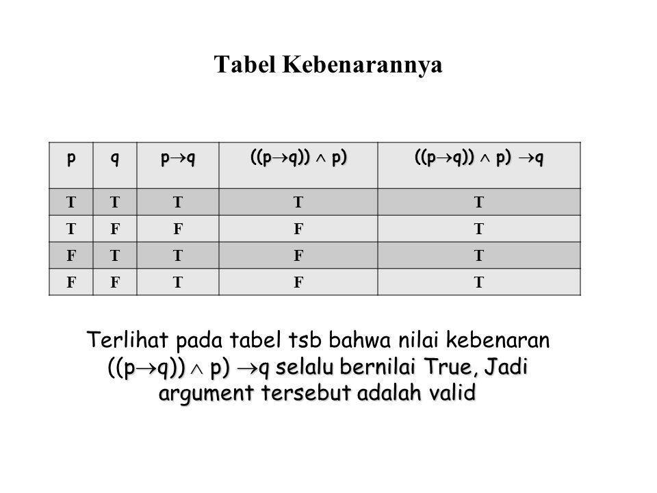 Tabel Kebenarannya p. q. pq. ((pq))  p) ((pq))  p) q. T. F.