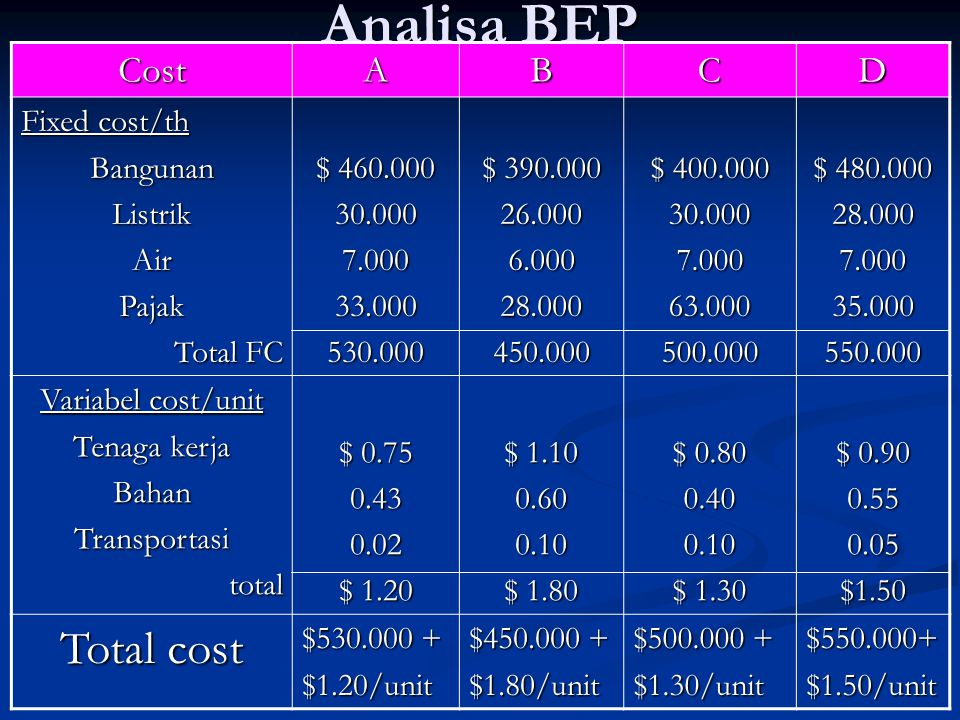 Analisa BEP Total cost Cost A B C D Fixed cost/th Bangunan Listrik Air