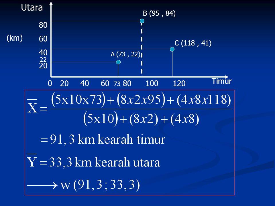 Utara B (95 , 84) 80. 60. 40. 22. 20. (km) C (118 , 41) A (73 , 22) Timur.