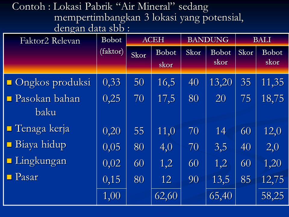 Contoh : Lokasi Pabrik Air Mineral sedang mempertimbangkan 3 lokasi yang potensial, dengan data sbb :
