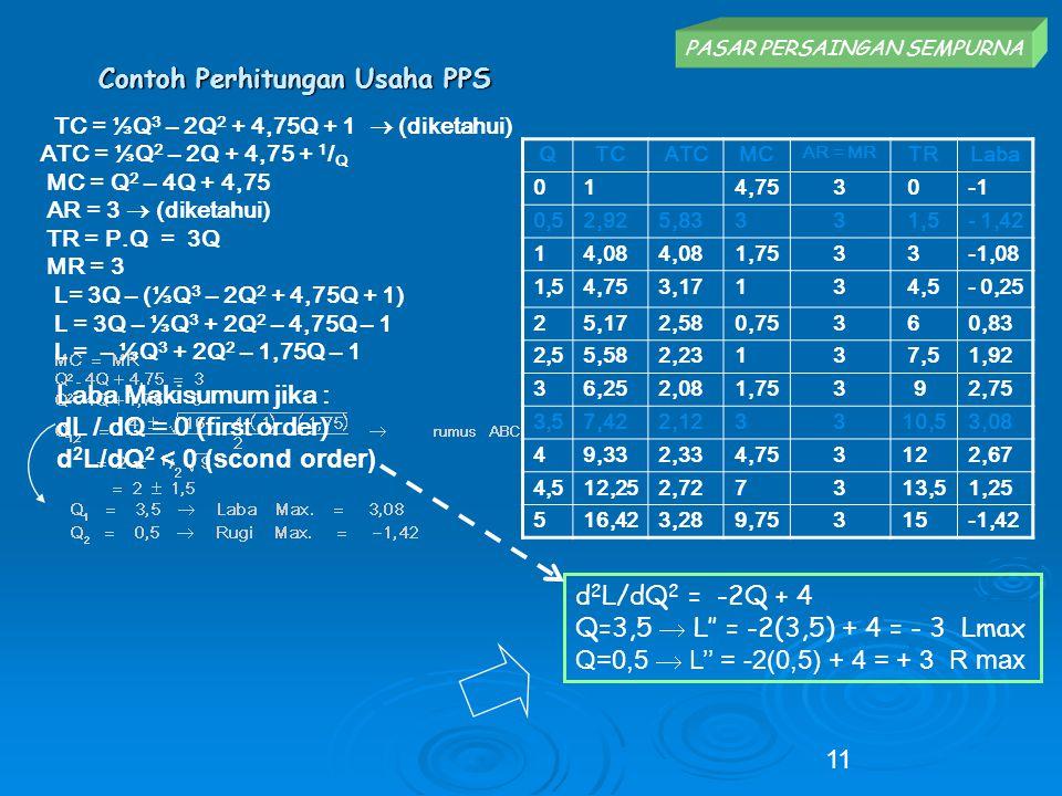 Contoh Perhitungan Usaha PPS