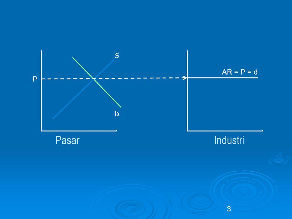 S D AR = P = d P Pasar Industri