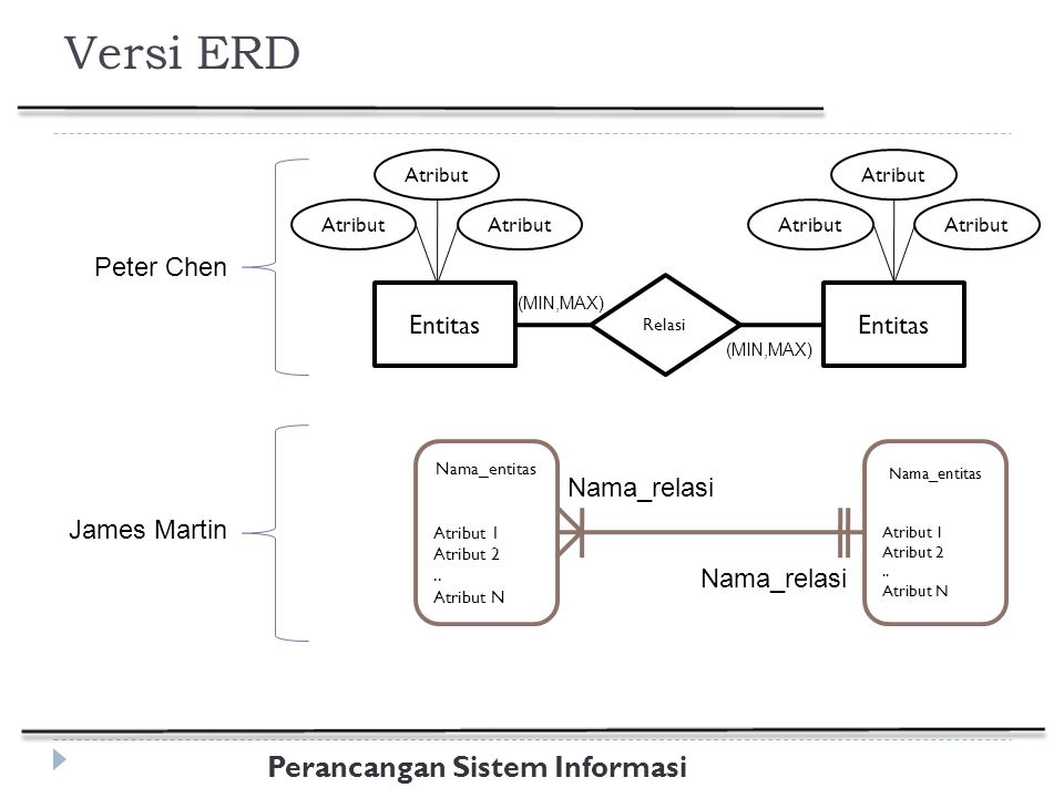 Versi ERD Peter Chen Entitas Nama_relasi James Martin Atribut Relasi