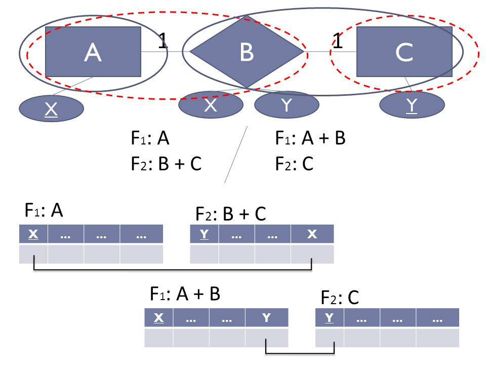 B A C 1 1 F1: A F2: B + C F1: A + B F2: C F1: A F2: B + C F1: A + B