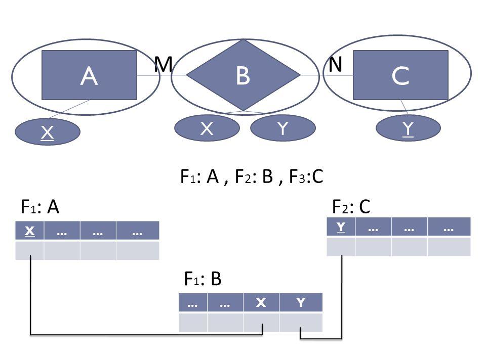 B A C M N F1: A , F2: B , F3:C F1: A F2: C F1: B X Y Y X Y ... X ...