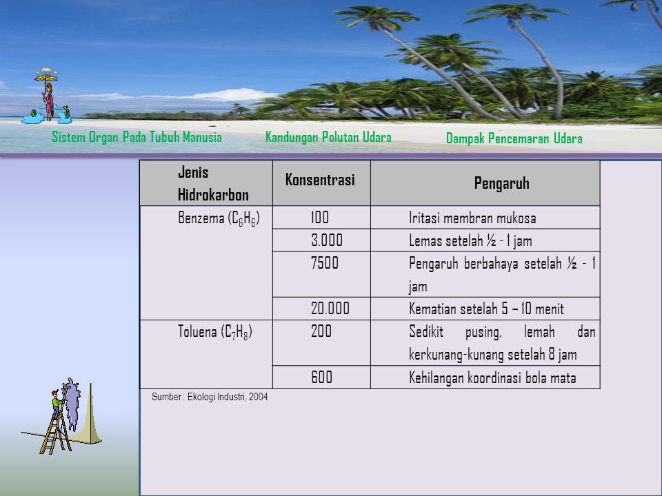 Iritasi membran mukosa 3.000 Lemas setelah ½ - 1 jam 7500