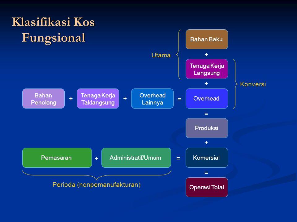 Klasifikasi Kos Fungsional