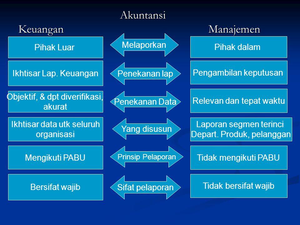 Akuntansi Keuangan Manajemen Melaporkan Pihak Luar Pihak dalam