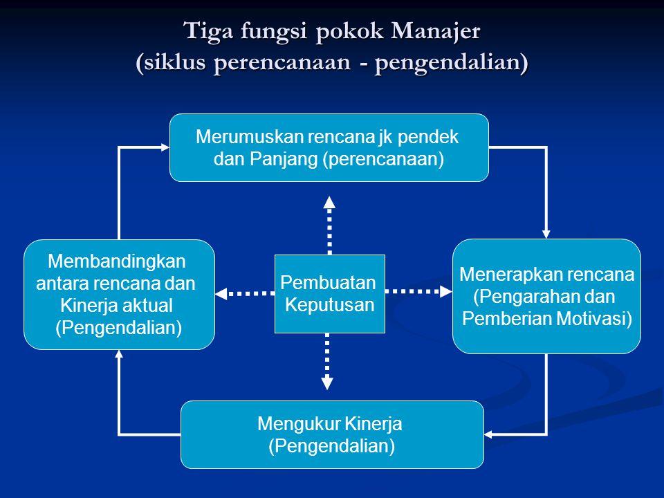 Tiga fungsi pokok Manajer (siklus perencanaan - pengendalian)
