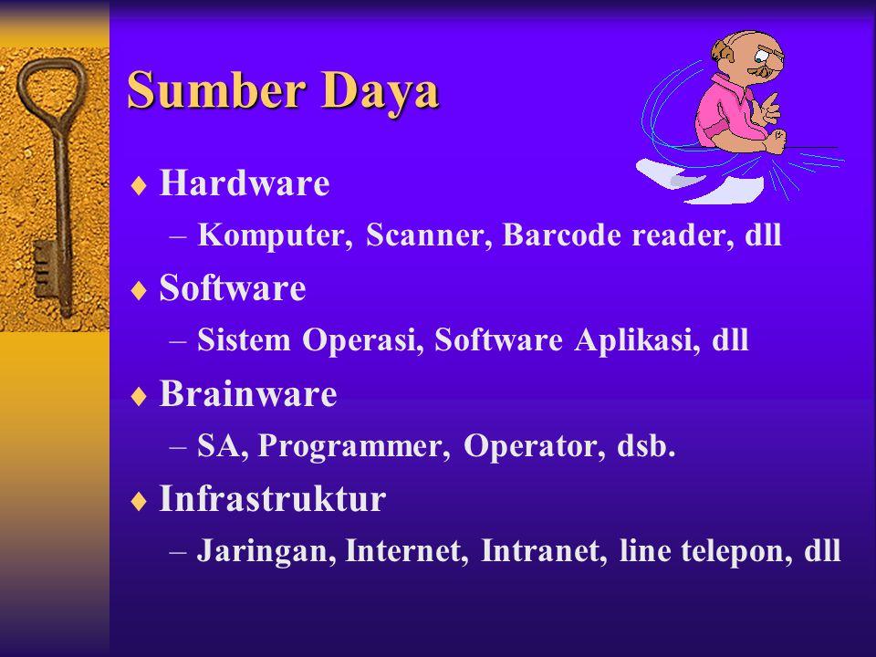 Sumber Daya Hardware Software Brainware Infrastruktur