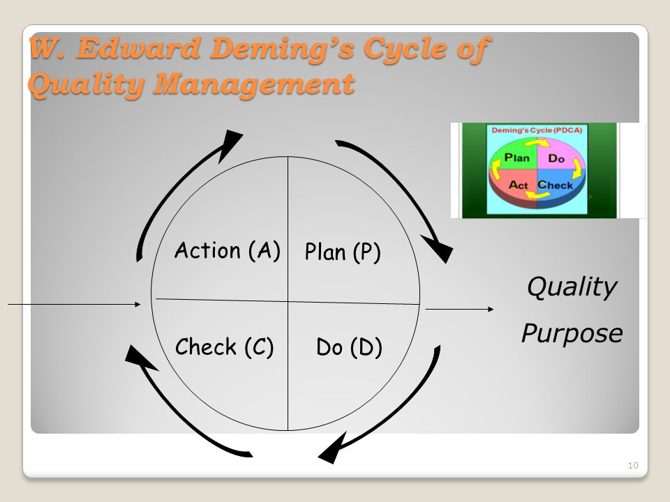 W. Edward Deming's Cycle of Quality Management