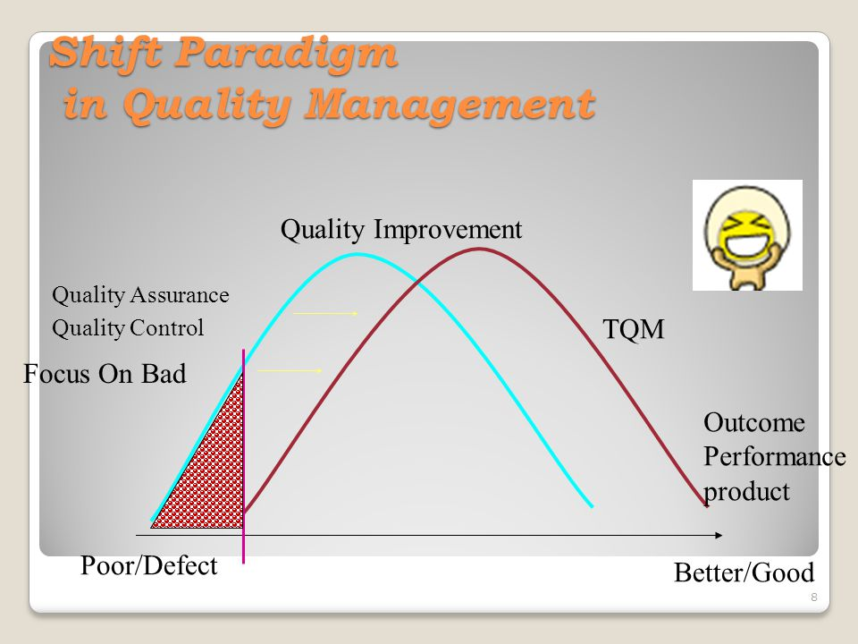 Shift Paradigm in Quality Management
