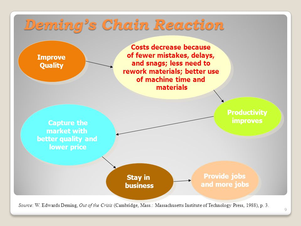 Deming's Chain Reaction