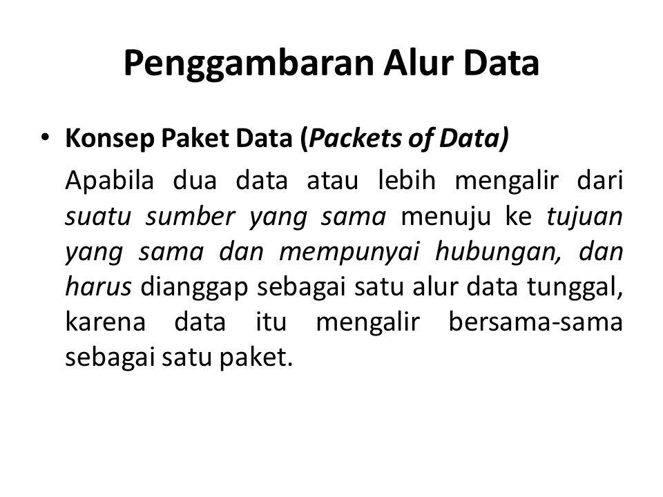 Penggambaran Alur Data