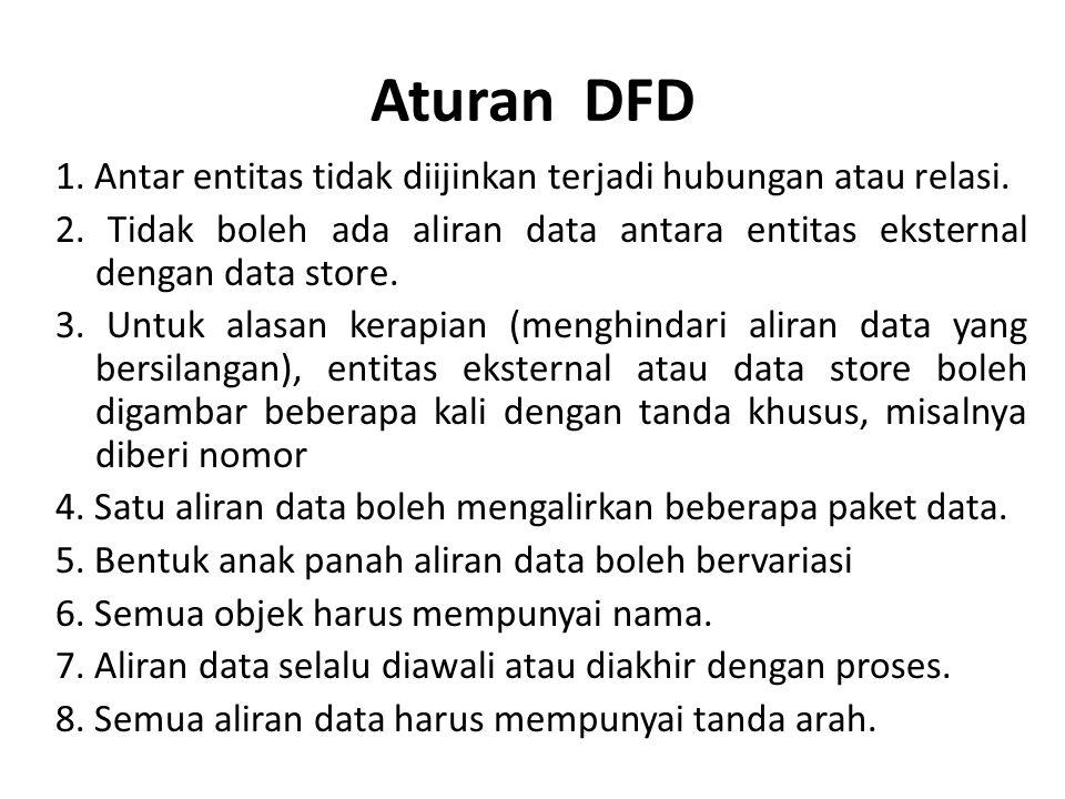 Aturan DFD 1. Antar entitas tidak diijinkan terjadi hubungan atau relasi.