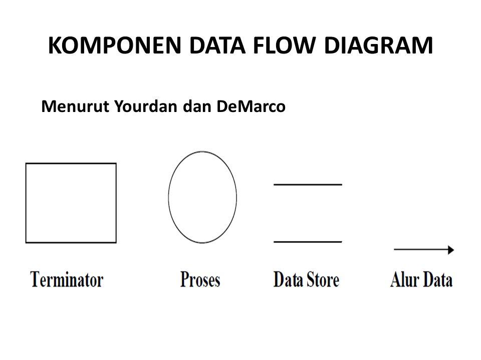 KOMPONEN DATA FLOW DIAGRAM