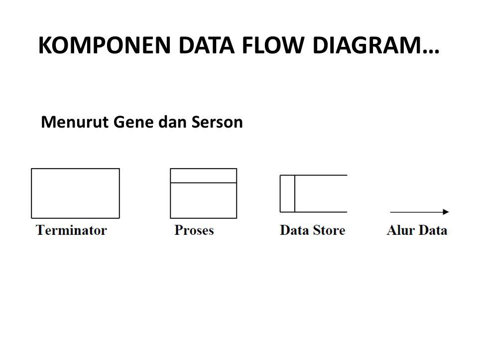 KOMPONEN DATA FLOW DIAGRAM…