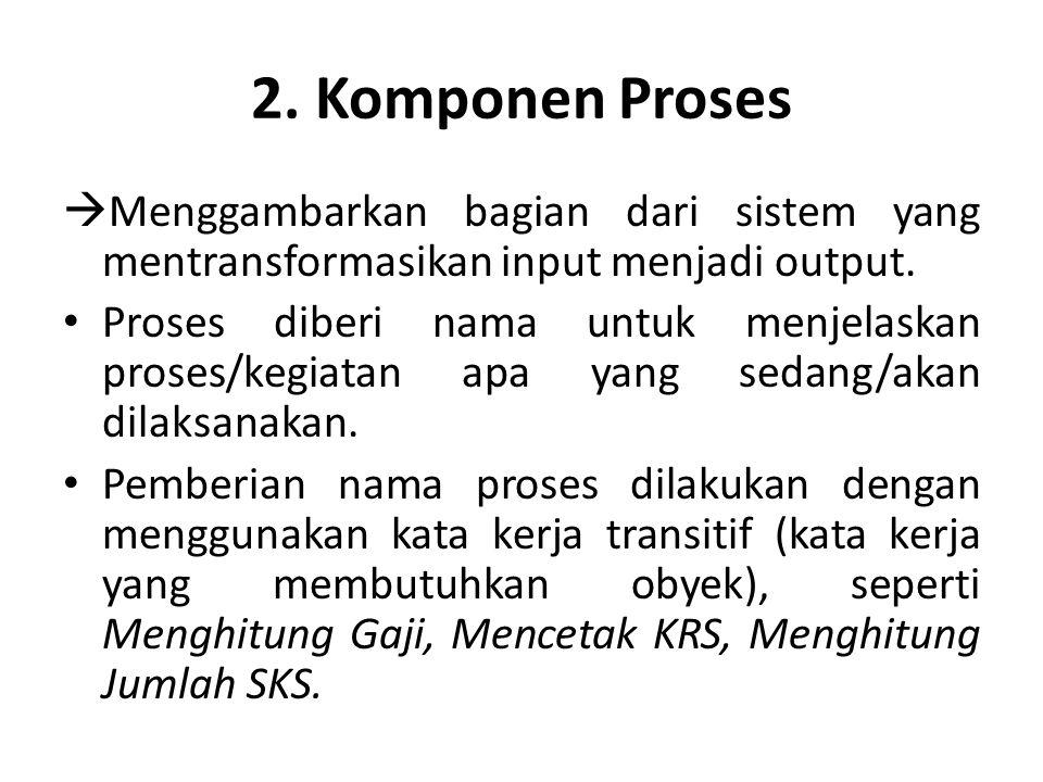 2. Komponen Proses Menggambarkan bagian dari sistem yang mentransformasikan input menjadi output.