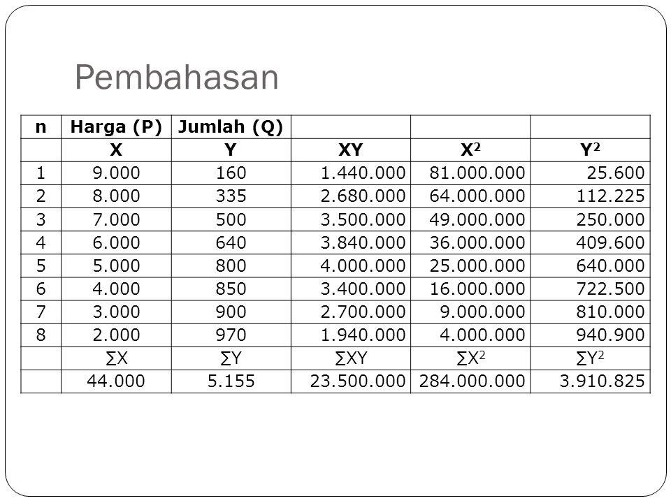 Pembahasan n Harga (P) Jumlah (Q) X Y XY X2 Y2 1 9.000 160 1.440.000