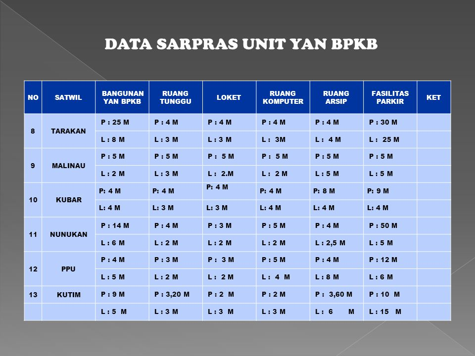DATA SARPRAS UNIT YAN BPKB