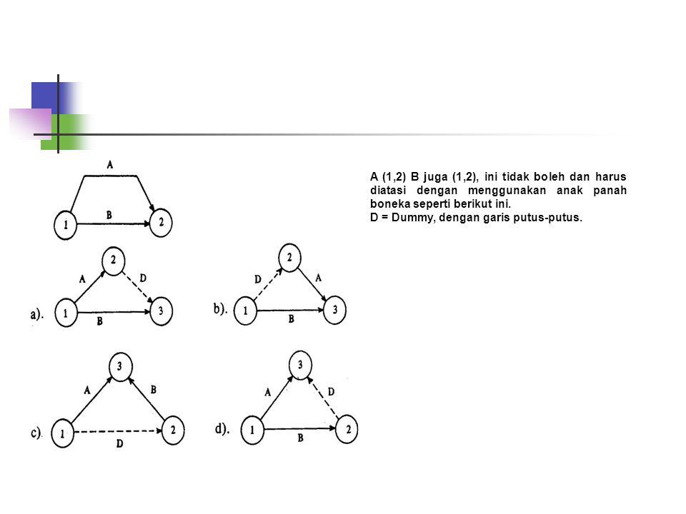 A (1,2) B juga (1,2), ini tidak boleh dan harus diatasi dengan menggunakan anak panah boneka seperti berikut ini.