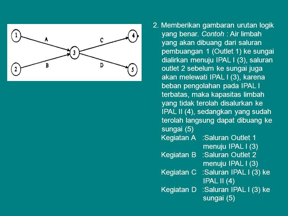2. Memberikan gambaran urutan logik yang benar
