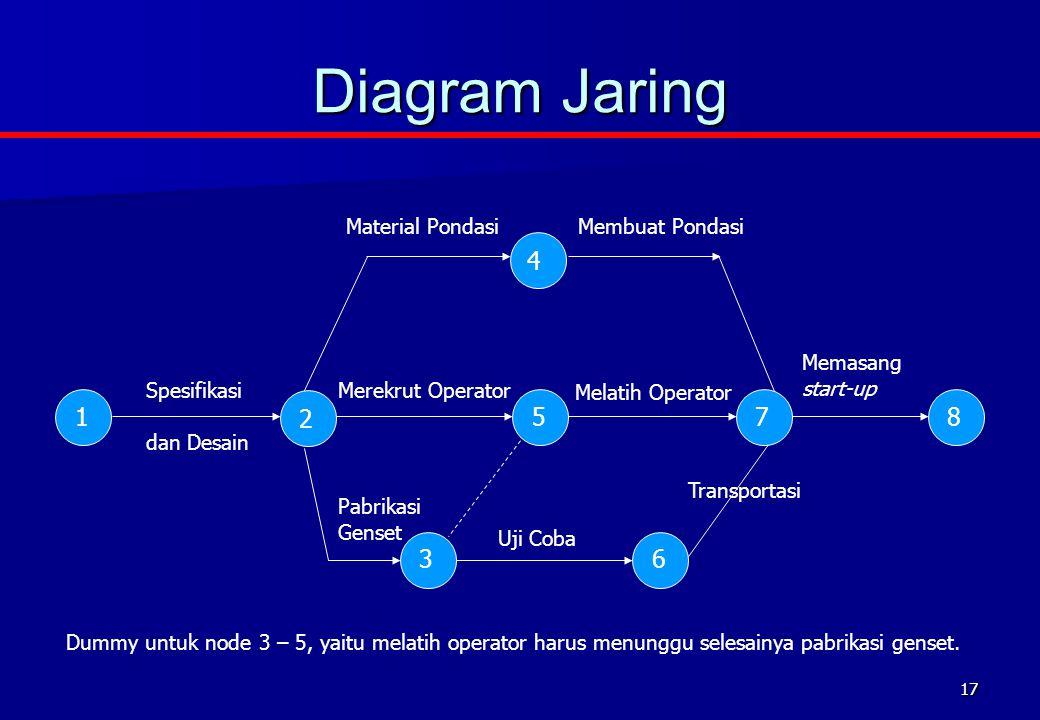Diagram Jaring 4 1 2 5 7 8 3 6 Material Pondasi Membuat Pondasi
