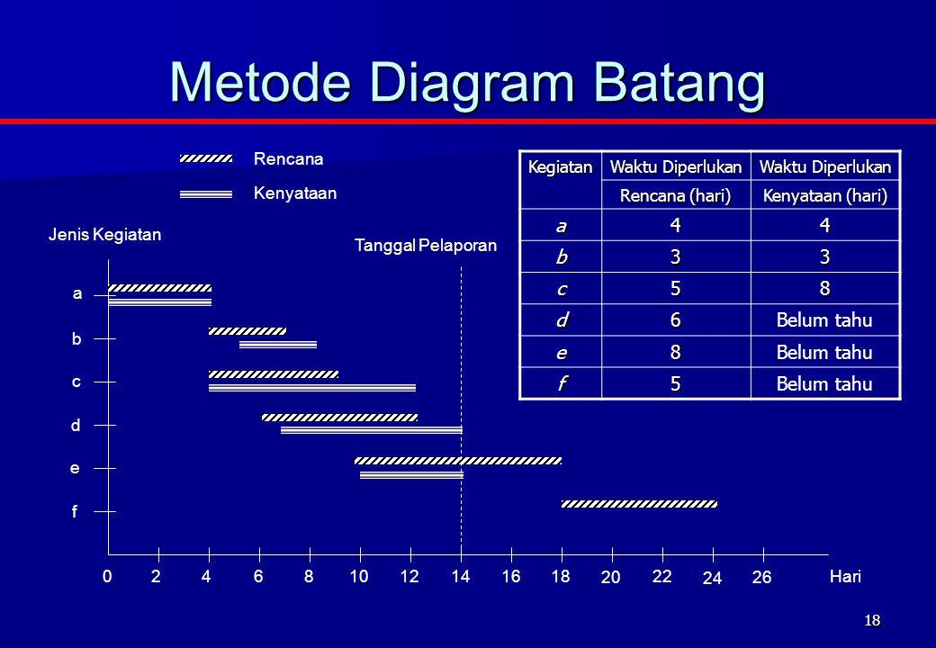 Metode Diagram Batang a 4 b 3 c 5 8 d 6 Belum tahu e f Rencana