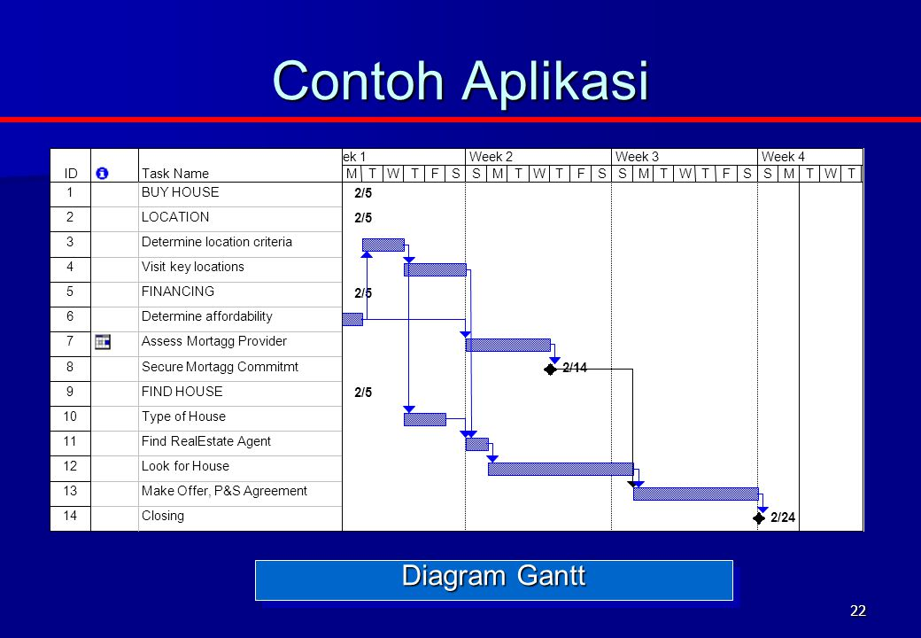 Contoh Aplikasi Diagram Gantt ID Task Name 1 BUY HOUSE 2 LOCATION 3