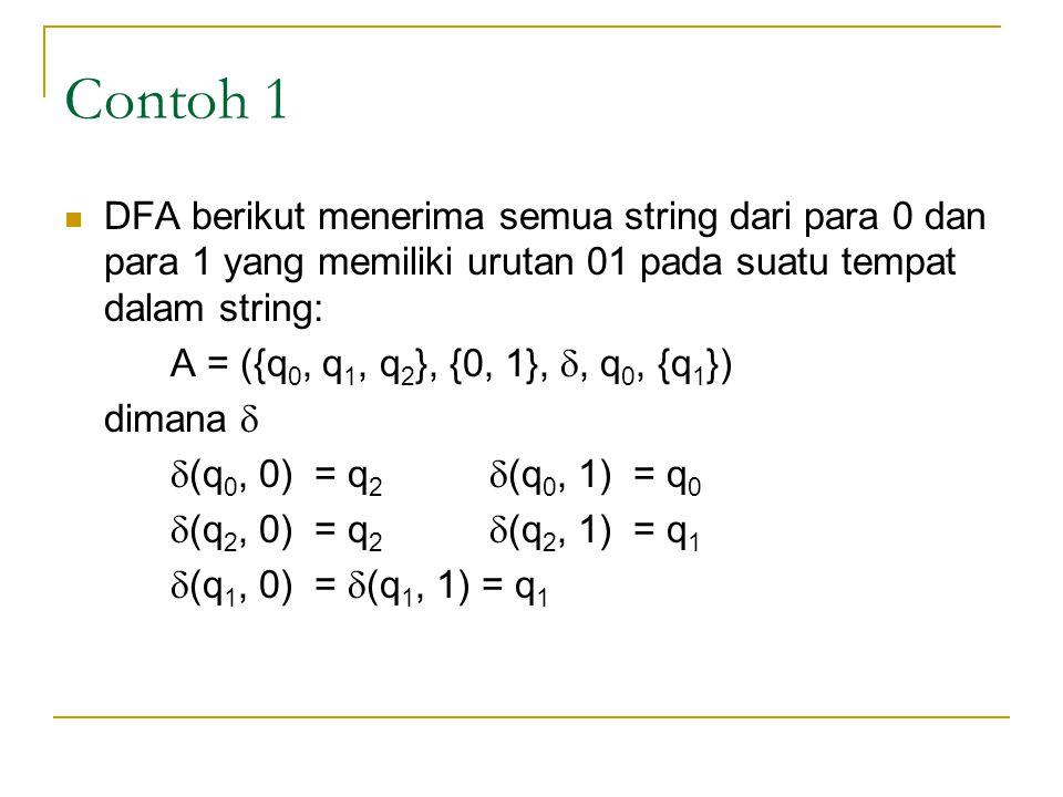 Contoh 1 DFA berikut menerima semua string dari para 0 dan para 1 yang memiliki urutan 01 pada suatu tempat dalam string: