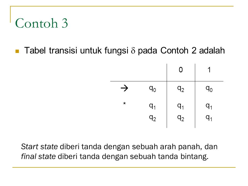 Contoh 3  Tabel transisi untuk fungsi  pada Contoh 2 adalah