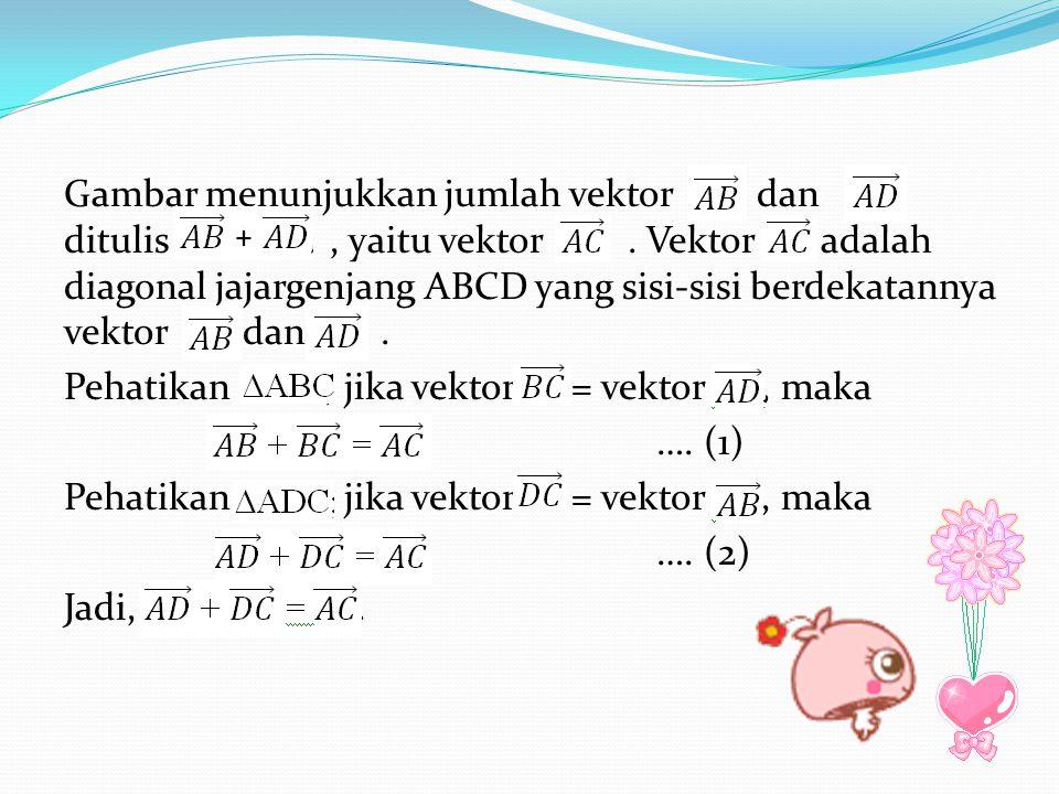Gambar menunjukkan jumlah vektor dan ditulis , yaitu vektor