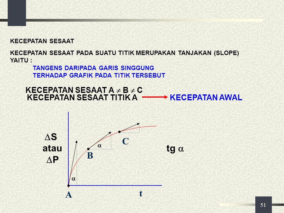 S atau P C tg  B A t KECEPATAN SESAAT A  B  C