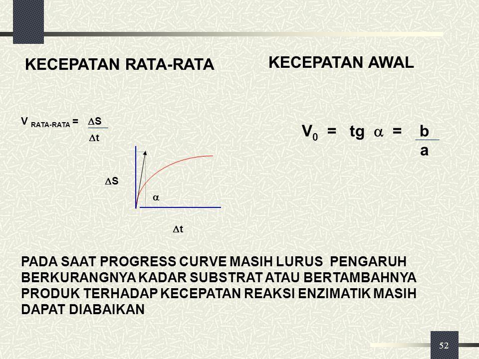 KECEPATAN AWAL KECEPATAN RATA-RATA V0 = tg  = b a
