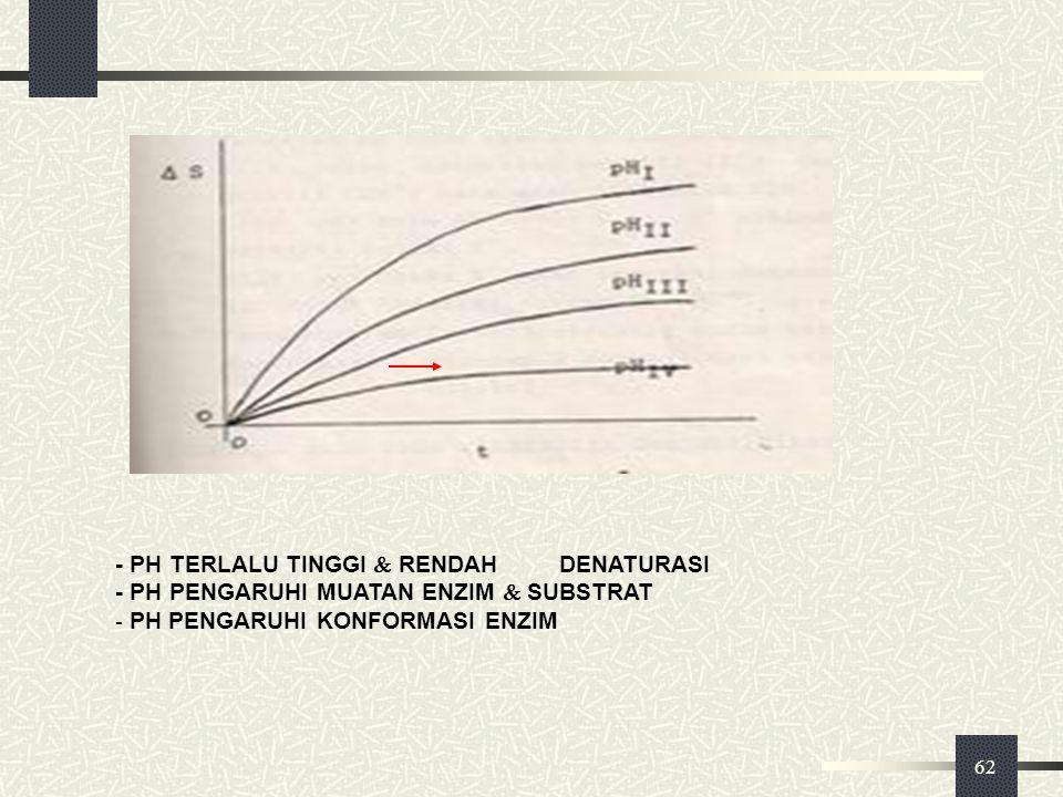 - PH TERLALU TINGGI  RENDAH DENATURASI