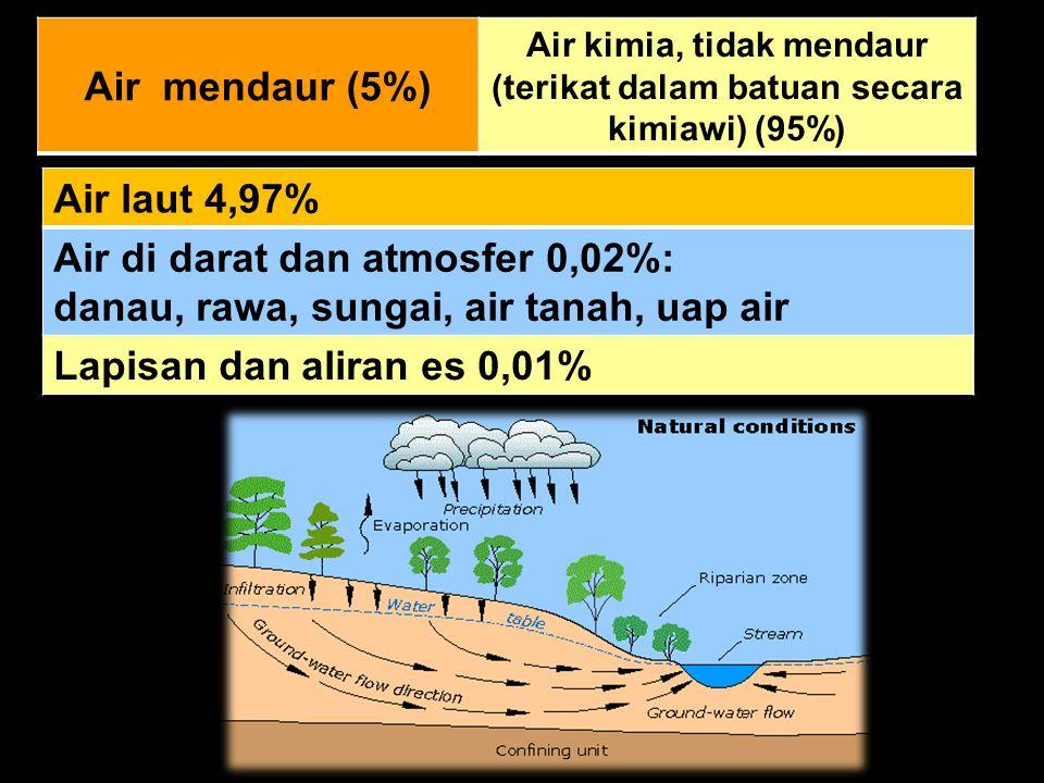 Air kimia, tidak mendaur (terikat dalam batuan secara kimiawi) (95%)
