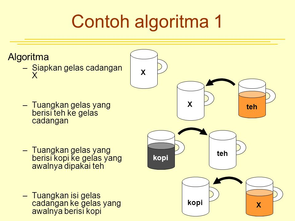 Contoh algoritma 1 Algoritma Siapkan gelas cadangan X