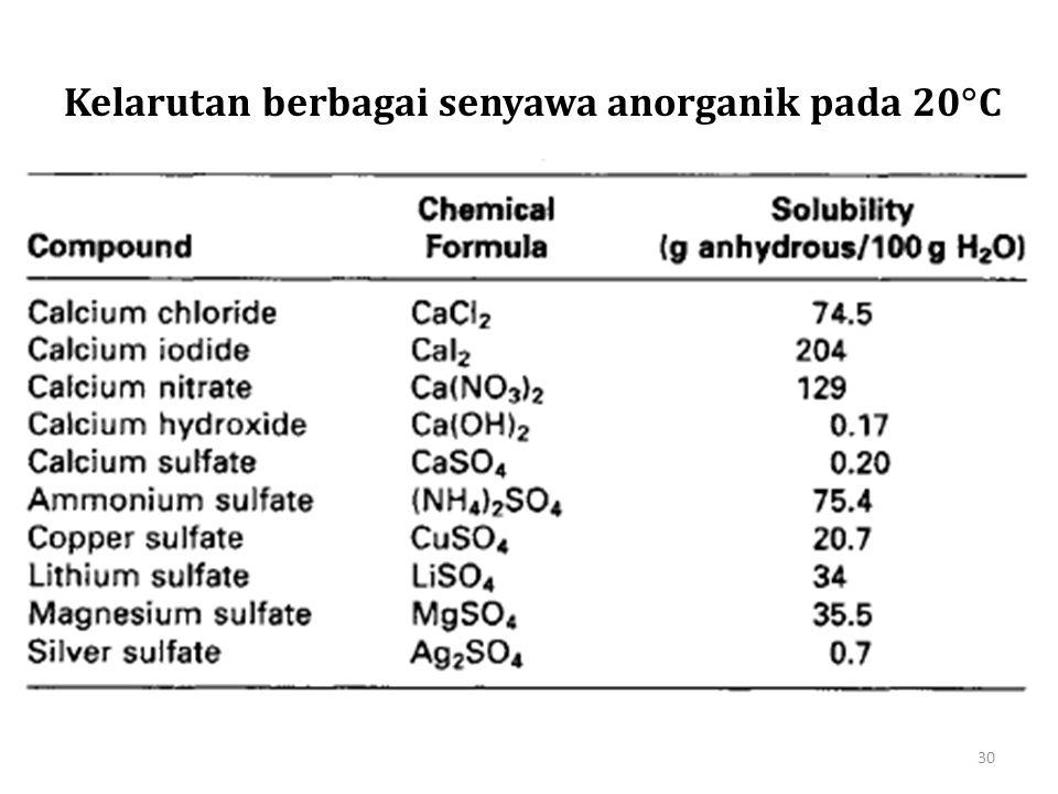 Kelarutan berbagai senyawa anorganik pada 20C