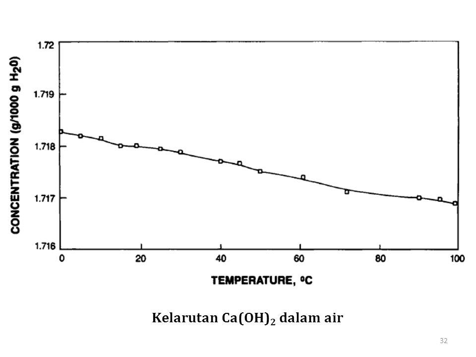 Kelarutan Ca(OH)2 dalam air