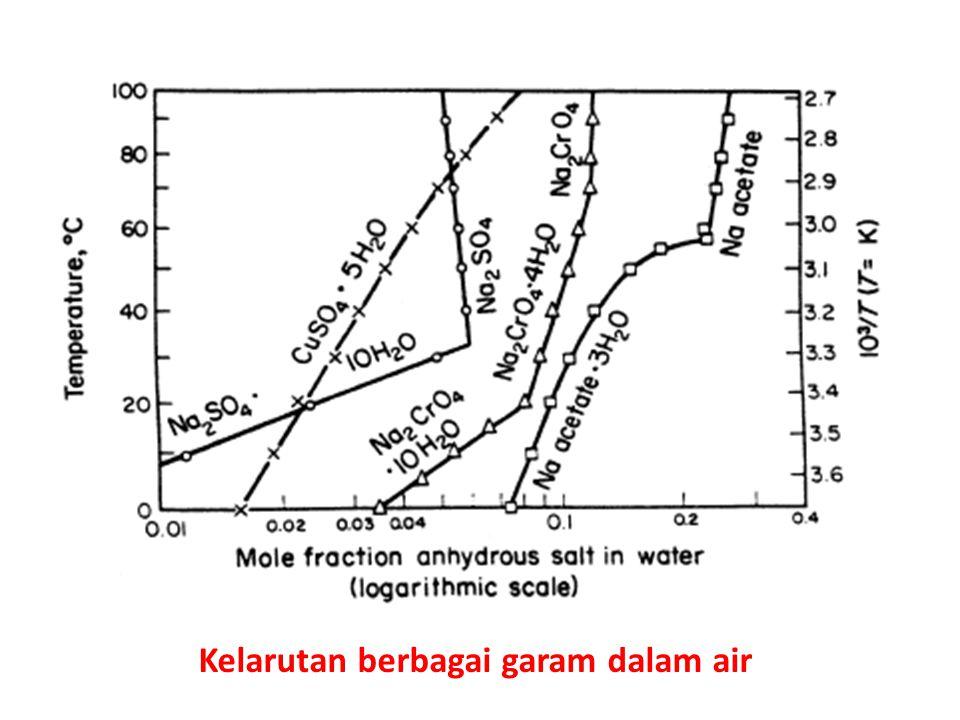 Kelarutan berbagai garam dalam air