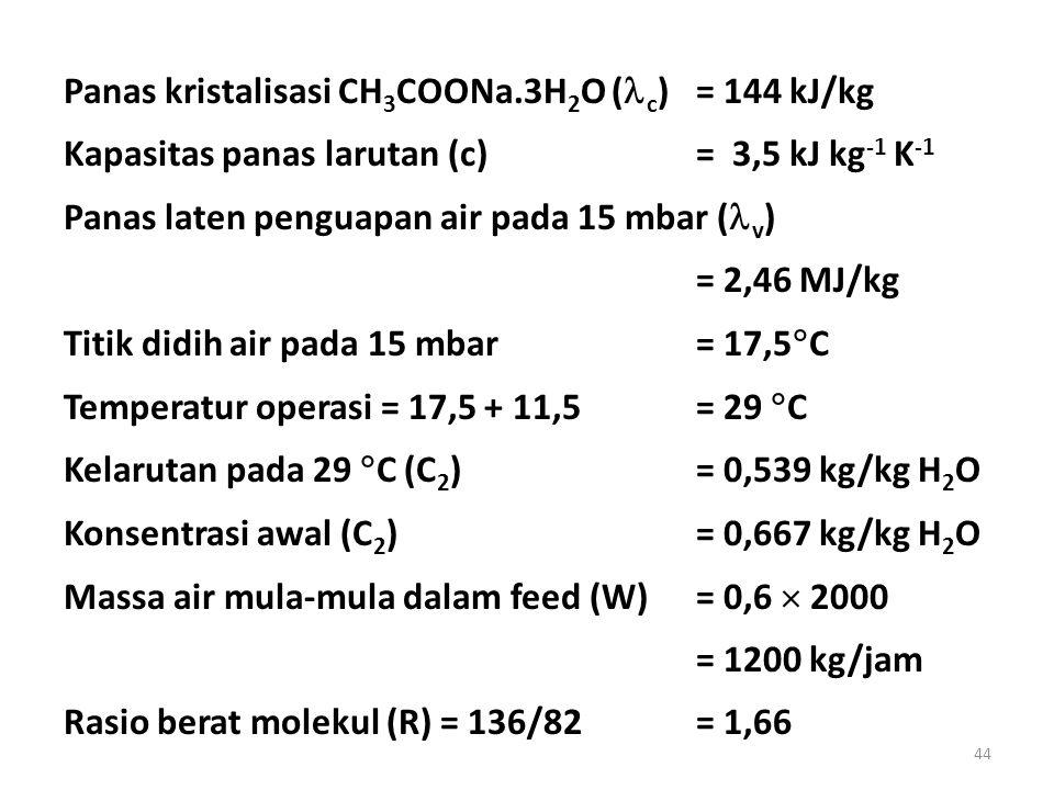 Panas kristalisasi CH3COONa.3H2O (c) = 144 kJ/kg
