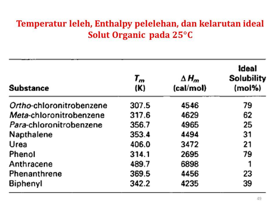Temperatur leleh, Enthalpy pelelehan, dan kelarutan ideal Solut Organic pada 25C