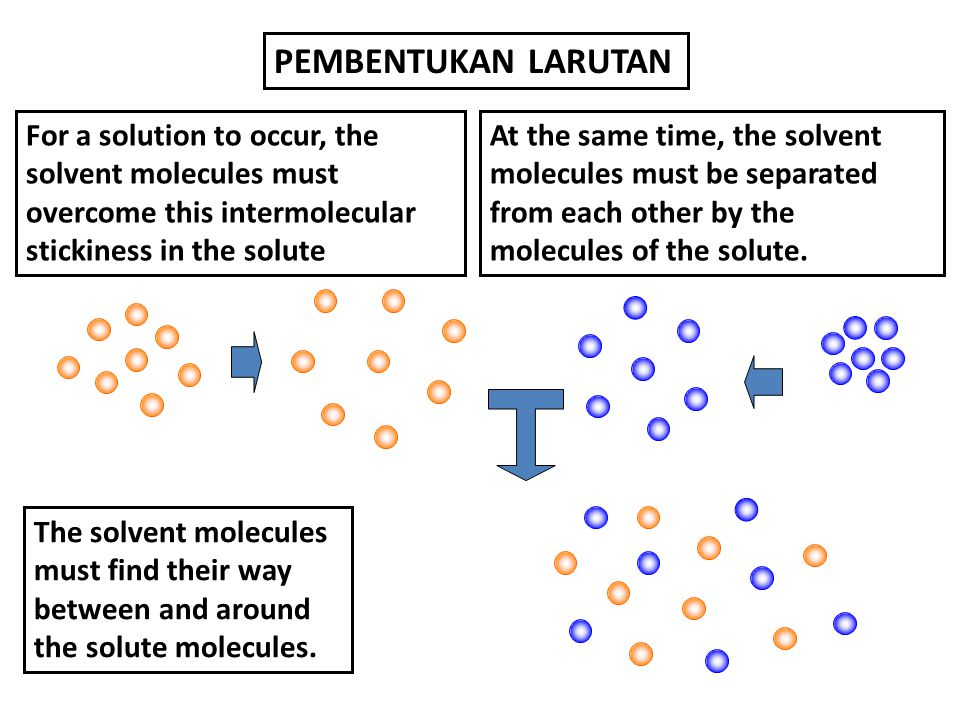 PEMBENTUKAN LARUTAN For a solution to occur, the solvent molecules must overcome this intermolecular stickiness in the solute.