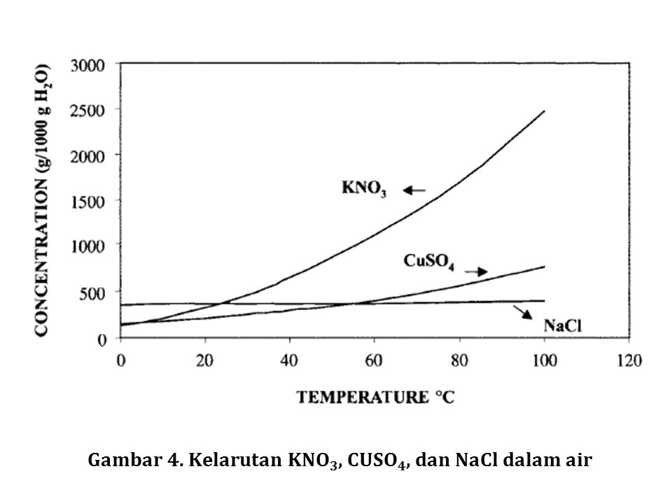 Gambar 4. Kelarutan KNO3, CUSO4, dan NaCl dalam air