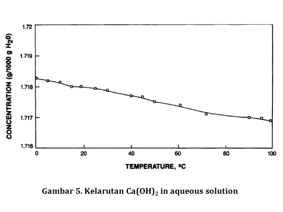 Gambar 5. Kelarutan Ca(OH)2 in aqueous solution