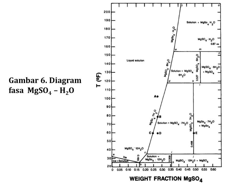 Gambar 6. Diagram fasa MgSO4 – H2O